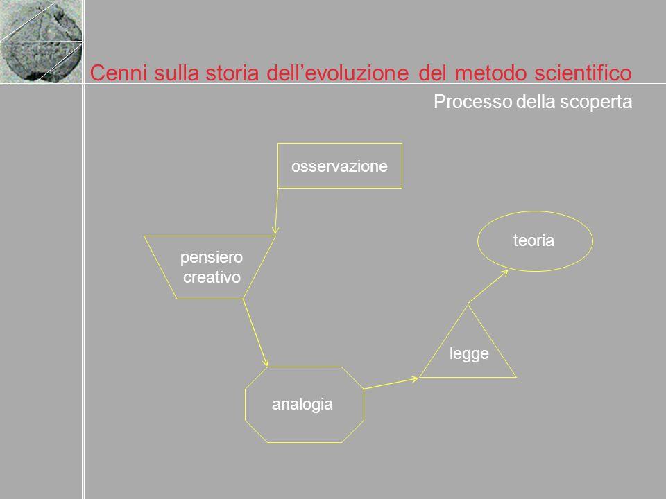 Cenni sulla storia dellevoluzione del metodo scientifico osservazione pensiero creativo analogia legge teoria Processo della scoperta