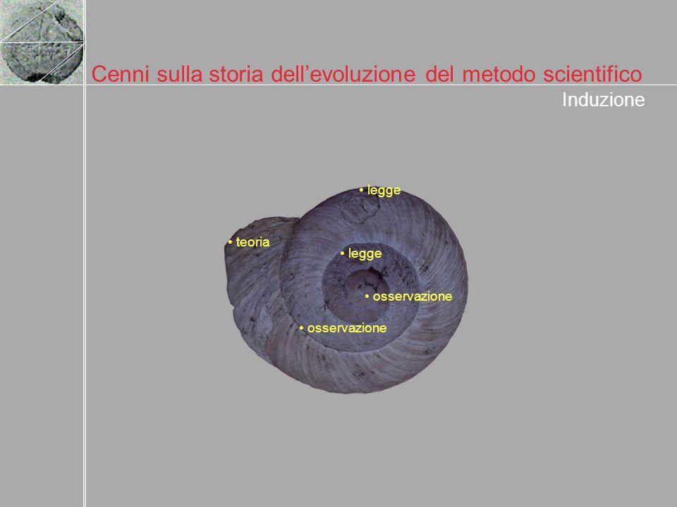 Cenni sulla storia dellevoluzione del metodo scientifico Induzione osservazione legge osservazione legge teoria