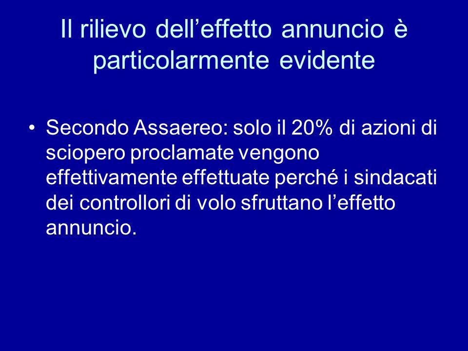 Il rilievo delleffetto annuncio è particolarmente evidente Secondo Assaereo: solo il 20% di azioni di sciopero proclamate vengono effettivamente effet
