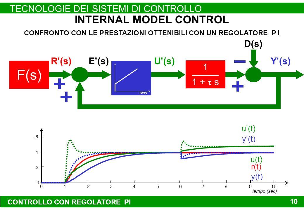 CONTROLLO CON REGOLATORE PI TECNOLOGIE DEI SISTEMI DI CONTROLLO 10 Y(s) CONFRONTO CON LE PRESTAZIONI OTTENIBILI CON UN REGOLATORE P I U(s) INTERNAL MODEL CONTROL F(s) D(s) E(s)R(s) 1 1 + s u(t) r(t) 012345678 0 910.5 1 1.5 tempo (sec) y(t) tempo u(t) y(t)