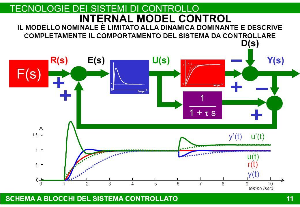SCHEMA A BLOCCHI DEL SISTEMA CONTROLLATO TECNOLOGIE DEI SISTEMI DI CONTROLLO 11 Y(s) IL MODELLO NOMINALE È LIMITATO ALLA DINAMICA DOMINANTE E DESCRIVE COMPLETAMENTE IL COMPORTAMENTO DEL SISTEMA DA CONTROLLARE U(s) INTERNAL MODEL CONTROL F(s) D(s) E(s)R(s) 1 1 + s tempo 0 1 r(t) 012345678 0 910.5 1 1.5 tempo (sec) tempo 0 1 y(t) u(t) y(t)u(t)