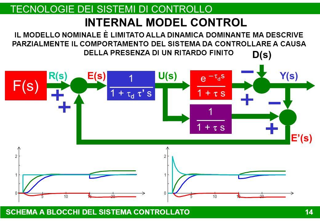TECNOLOGIE DEI SISTEMI DI CONTROLLO 14 Y(s) INTERNAL MODEL CONTROL F(s) D(s) R(s) e – d s 1 + s 1 E(s) IL MODELLO NOMINALE È LIMITATO ALLA DINAMICA DOMINANTE MA DESCRIVE PARZIALMENTE IL COMPORTAMENTO DEL SISTEMA DA CONTROLLARE A CAUSA DELLA PRESENZA DI UN RITARDO FINITO U(s)E(s) 1 1 + d s 5101520 0 1 2 5101520 0 1 2 SCHEMA A BLOCCHI DEL SISTEMA CONTROLLATO