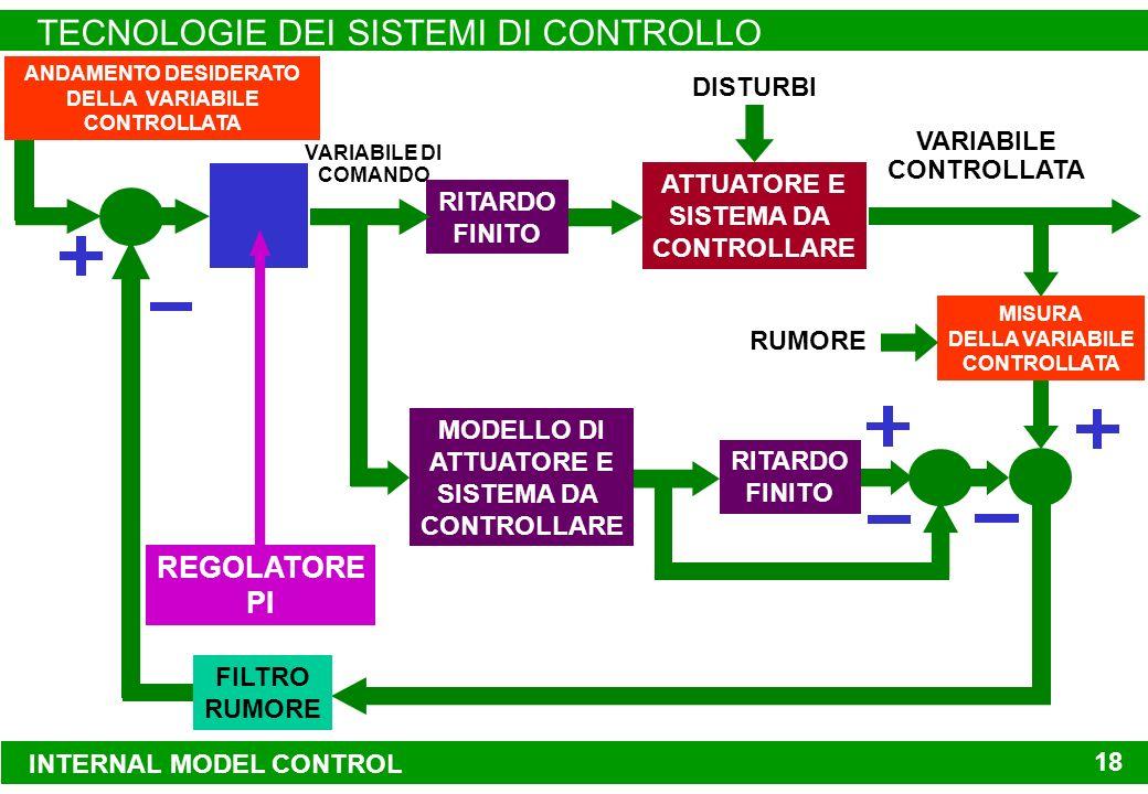 INTERNAL MODEL CONTROL TECNOLOGIE DEI SISTEMI DI CONTROLLO 18 INTERNAL MODEL CONTROL TECNOLOGIE DEI SISTEMI DI CONTROLLO 18 ATTUATORE E SISTEMA DA CONTROLLARE VARIABILE CONTROLLATA DISTURBI REGOLATORE PI ANDAMENTO DESIDERATO DELLA VARIABILE CONTROLLATA MODELLO DI ATTUATORE E SISTEMA DA CONTROLLARE VARIABILE DI COMANDO MISURA DELLA VARIABILE CONTROLLATA RUMORE FILTRO RUMORE RITARDO FINITO RITARDO FINITO