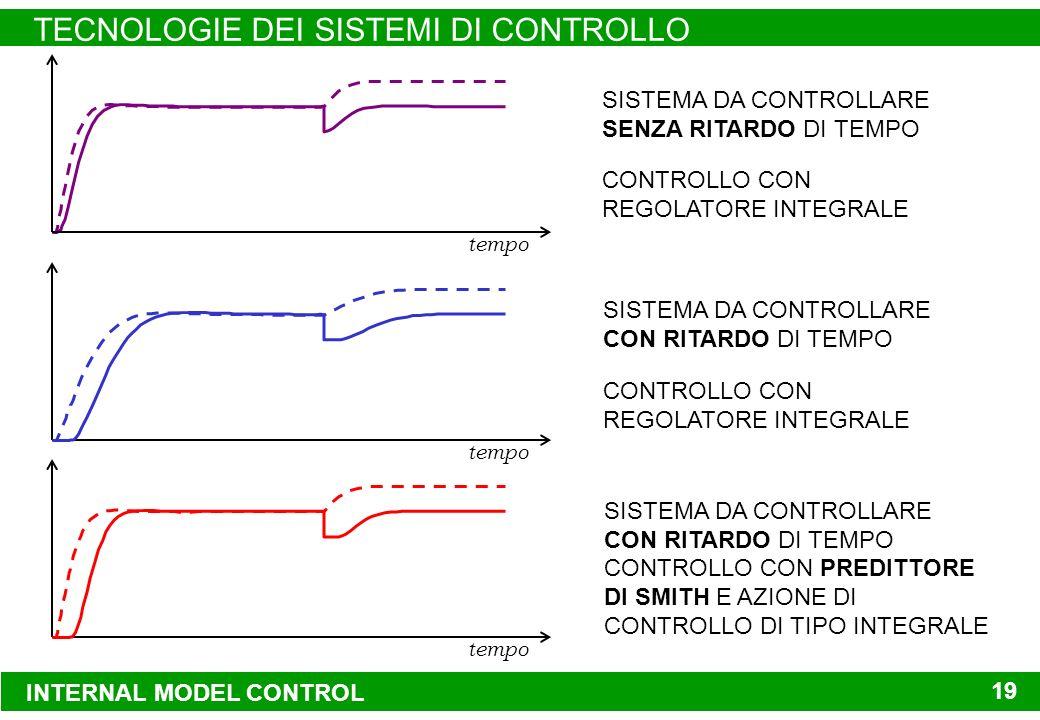 INTERNAL MODEL CONTROL TECNOLOGIE DEI SISTEMI DI CONTROLLO 19 INTERNAL MODEL CONTROL TECNOLOGIE DEI SISTEMI DI CONTROLLO 19 tempo SISTEMA DA CONTROLLARE SENZA RITARDO DI TEMPO CONTROLLO CON REGOLATORE INTEGRALE SISTEMA DA CONTROLLARE CON RITARDO DI TEMPO CONTROLLO CON REGOLATORE INTEGRALE SISTEMA DA CONTROLLARE CON RITARDO DI TEMPO CONTROLLO CON PREDITTORE DI SMITH E AZIONE DI CONTROLLO DI TIPO INTEGRALE