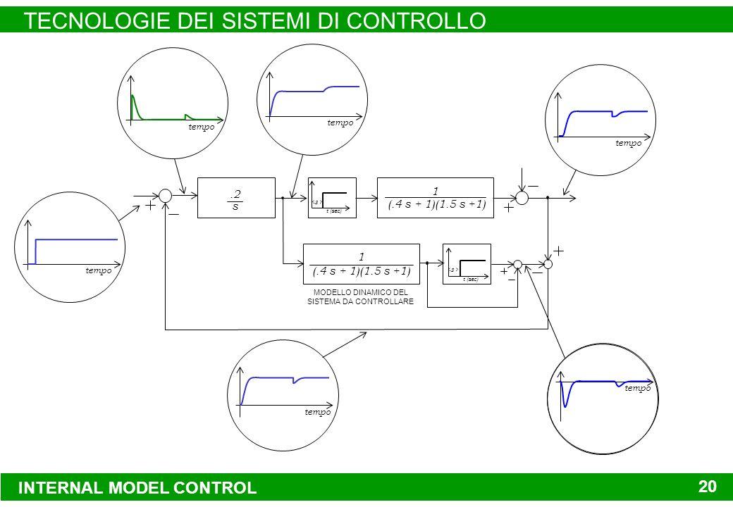 INTERNAL MODEL CONTROL TECNOLOGIE DEI SISTEMI DI CONTROLLO 20 INTERNAL MODEL CONTROL 20 t (sec) (.4 s + 1)(1.5 s +1) 1 MODELLO DINAMICO DEL SISTEMA DA CONTROLLARE DISPOSITIVO DI CONTROLLO REGOLATORE CON AZIONE INTEGRALE.2 s RITARDO FINITO SISTEMA DA CONTROLLARE t (sec) (.4 s + 1)(1.5 s +1) 1 tempo