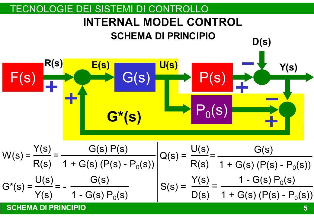 G*(s) SCHEMA DI PRINCIPIO TECNOLOGIE DEI SISTEMI DI CONTROLLO 5 Y(s) SCHEMA DI PRINCIPIO U(s) INTERNAL MODEL CONTROL G(s)F(s)P(s) D(s) P 0 (s) E(s) R(s) W(s) = Y(s) R(s) = G(s) P(s) 1 + G(s) (P(s) - P 0 (s)) S(s) = Y(s) D(s) = 1 - G(s) P 0 (s) 1 + G(s) (P(s) - P 0 (s)) Q(s) = U(s) R(s) = G(s) 1 + G(s) (P(s) - P 0 (s)) G*(s) = U(s) Y(s) = - G(s) 1 - G(s) P 0 (s)