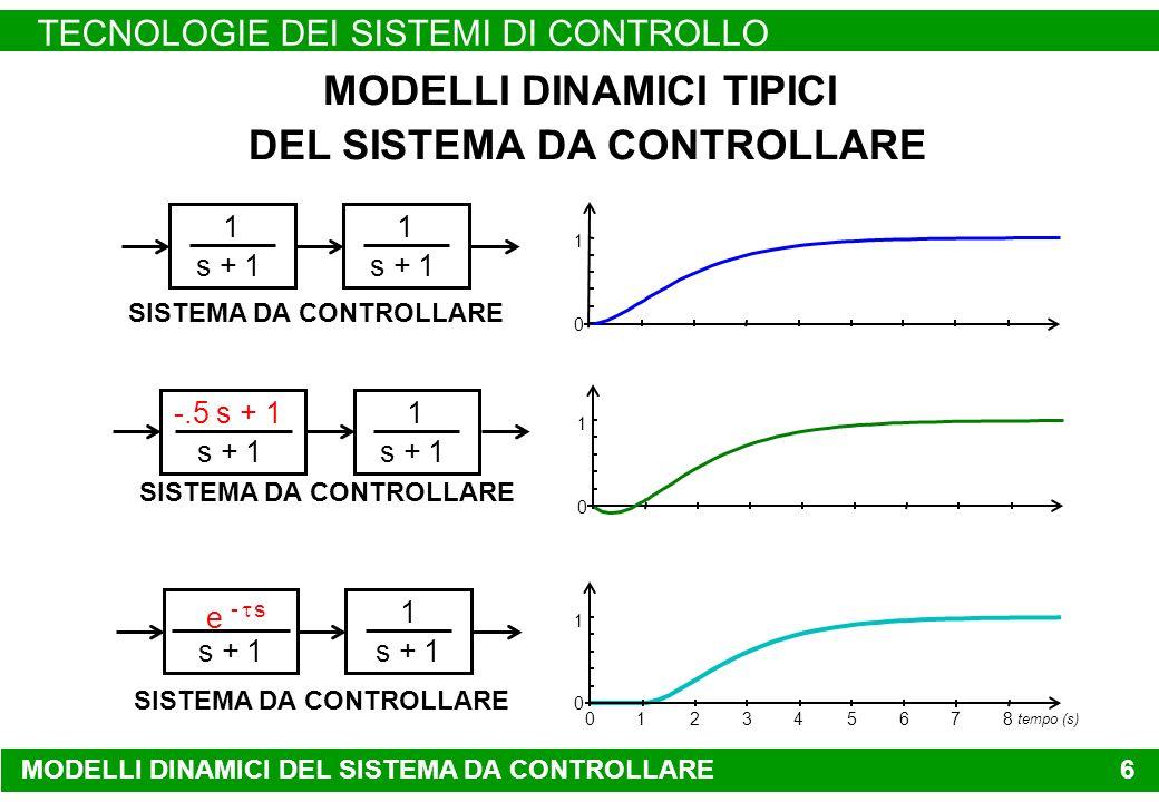 MODELLI DINAMICI DEL SISTEMA DA CONTROLLARE TECNOLOGIE DEI SISTEMI DI CONTROLLO 6 0 1 1 s + 1 1 SISTEMA DA CONTROLLARE 0 1 -.5 s + 1 s + 1 1 SISTEMA DA CONTROLLARE tempo (s) 01234567 8 0 1 e - s s + 1 1 SISTEMA DA CONTROLLARE MODELLI DINAMICI TIPICI DEL SISTEMA DA CONTROLLARE