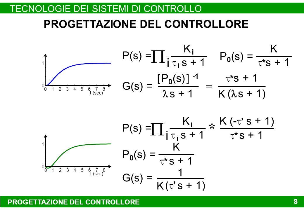 PROGETTAZIONE DEL CONTROLLORE TECNOLOGIE DEI SISTEMI DI CONTROLLO 8 K * s + 1 P(s) = K iK i i s + 1 i G(s) = [ P 0 (s) ] -1 s + 1 PROGETTAZIONE DEL CONTROLLORE G(s) = 1 K ( s + 1) P 0 (s) = * s + 1 K ( s + 1) = P(s) = K iK i i s + 1 i K (- s + 1) * s + 1 * P 0 (s) = K * s + 1 0 1 01234567 8 t (sec) 0 1 01234567 8