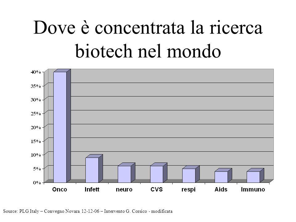 Dove è concentrata la ricerca biotech nel mondo Source: PLG Italy – Convegno Novara 12-12-06 – Intervento G. Corsico - modificata