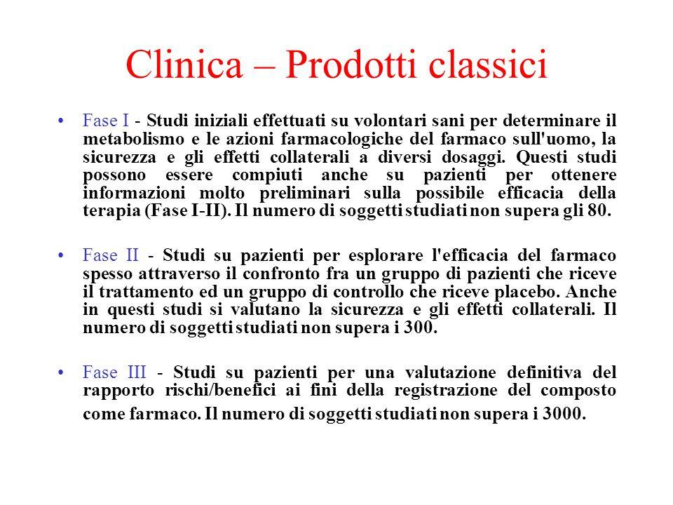 Clinica – Prodotti classici Fase I - Studi iniziali effettuati su volontari sani per determinare il metabolismo e le azioni farmacologiche del farmaco
