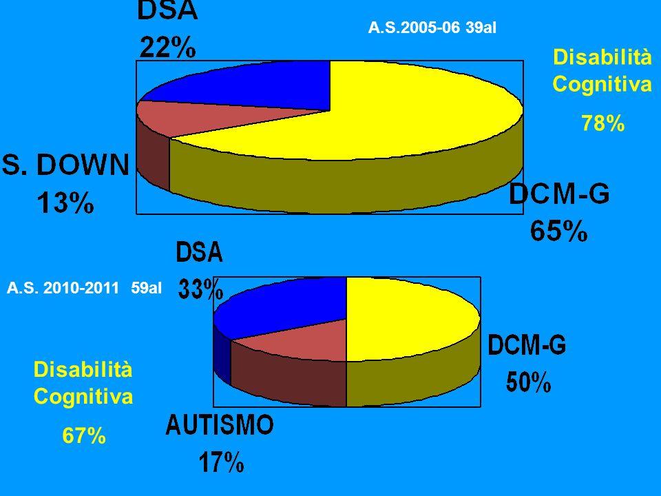 Disabilità Cognitiva 78% Disabilità Cognitiva 67% A.S.2005-06 39al A.S. 2010-2011 59al