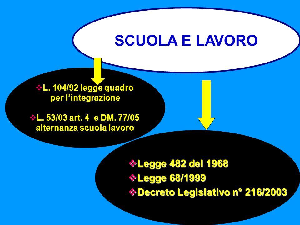 SCUOLA E LAVORO L. 104/92 legge quadro per lintegrazione L. 53/03 art. 4 e DM. 77/05 alternanza scuola lavoro Legge 482 del 1968 Legge 482 del 1968 Le