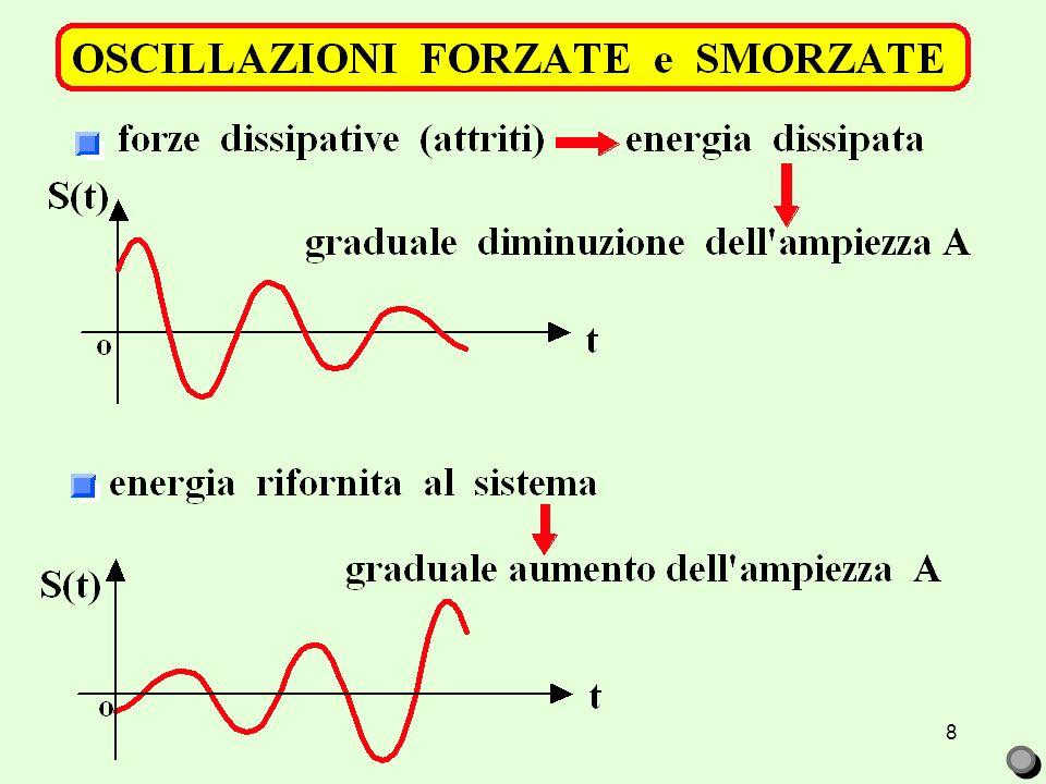 7 risultato generalizzabile a tutti i fenomeni ondulatori