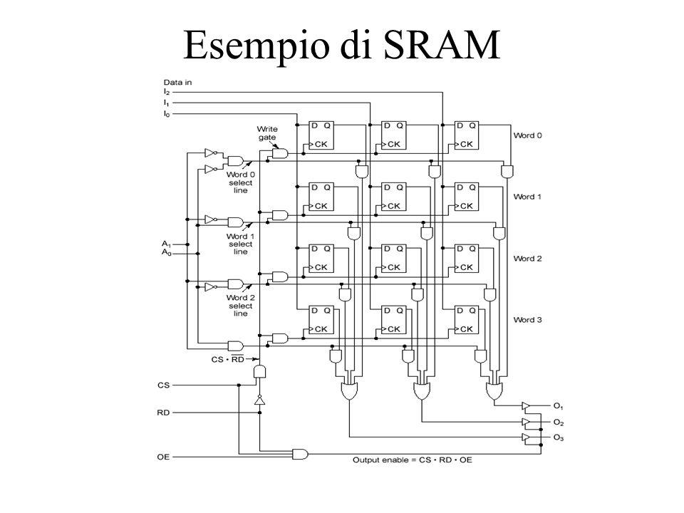 Esempio di SRAM