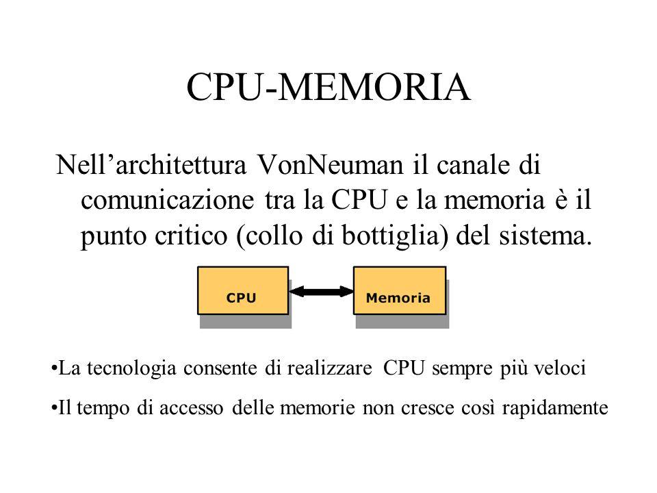CPU-MEMORIA Nellarchitettura VonNeuman il canale di comunicazione tra la CPU e la memoria è il punto critico (collo di bottiglia) del sistema. La tecn