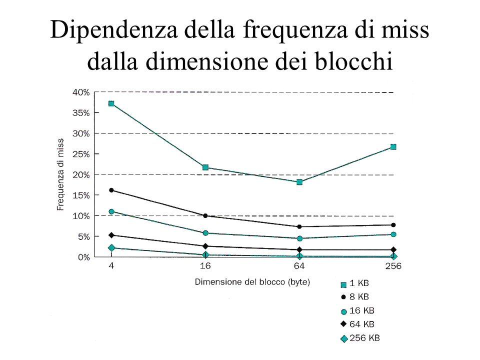Dipendenza della frequenza di miss dalla dimensione dei blocchi