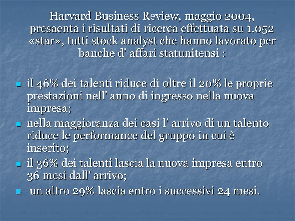 Harvard Business Review, maggio 2004, presaenta i risultati di ricerca effettuata su 1.052 «star», tutti stock analyst che hanno lavorato per banche d
