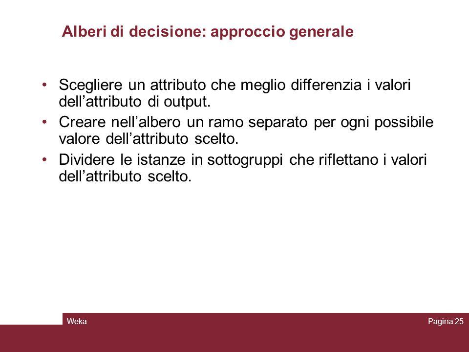 WekaPagina 25 Alberi di decisione: approccio generale Scegliere un attributo che meglio differenzia i valori dellattributo di output. Creare nellalber