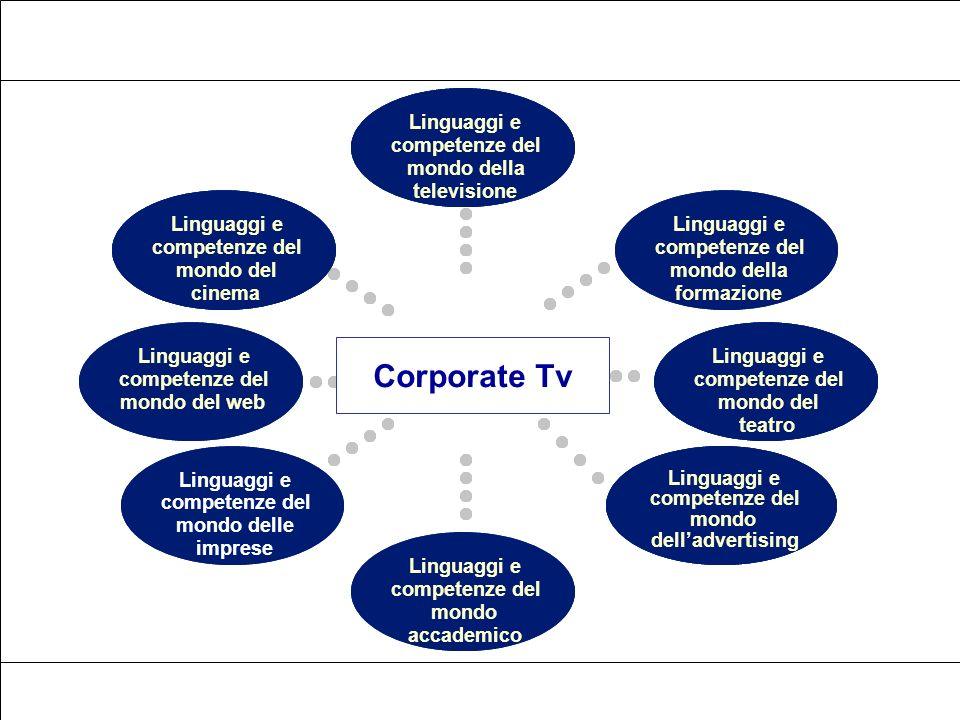 Il contesto La corporate tv Media e linguaggio La format mentis mondo delladvertising Linguaggi e competenze del mondo del cinema Linguaggi e competen