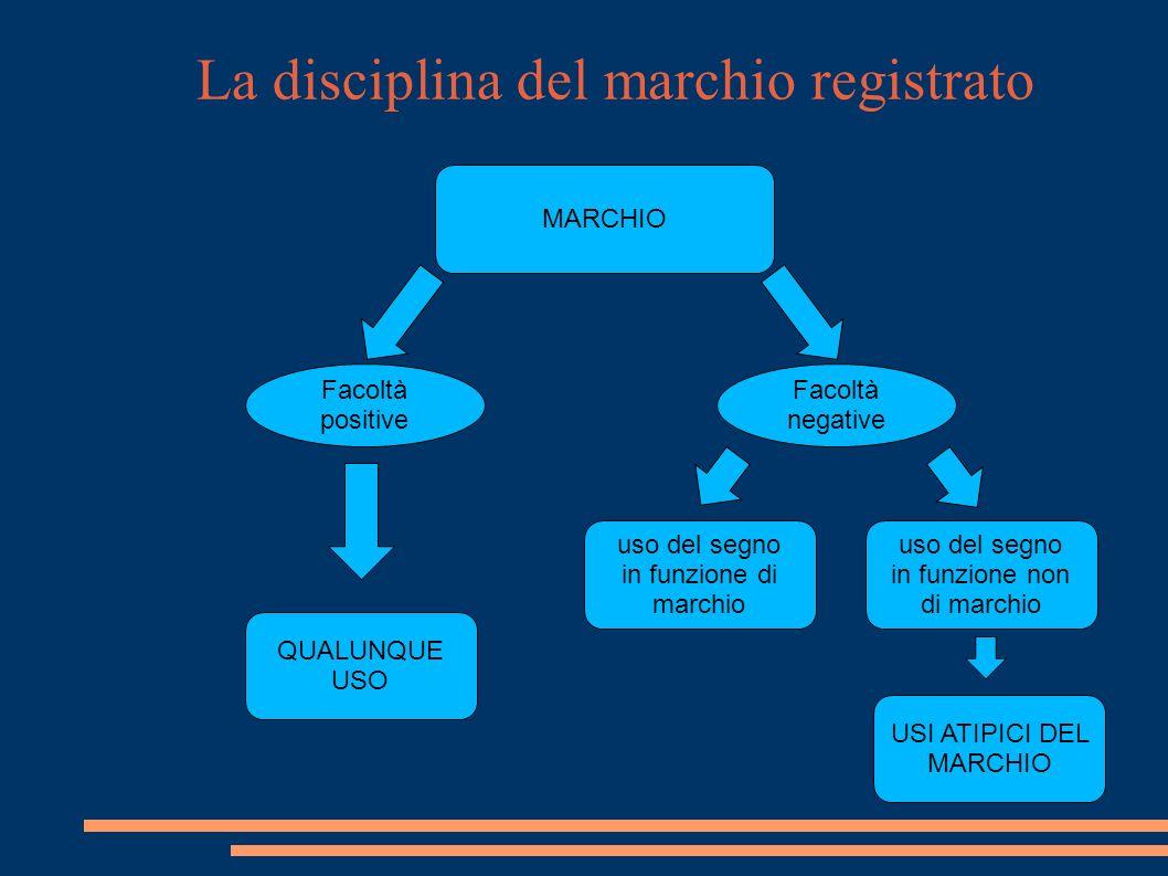 La disciplina del marchio registrato Il contenuto del diritto Come gli altri diritti di proprietà industriale, anche i diritti sui marchi registrati si compongono per così dire di due facoltà.