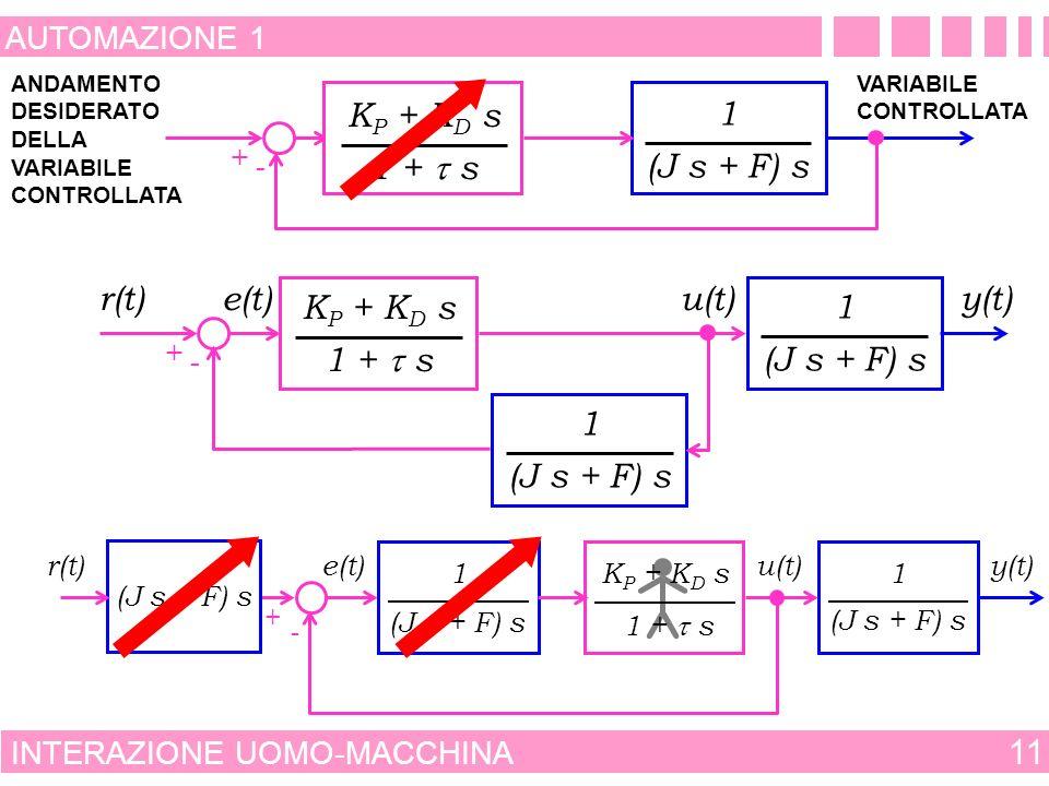 ANDAMENTO DESIDERATO DELLA VARIABILE CONTROLLATA VARIABILE CONTROLLATA MACCHINA INTERAZIONE UOMO-MACCHINA 10 AUTOMAZIONE 1 + - AZIONE DI CONTROLLO ADA