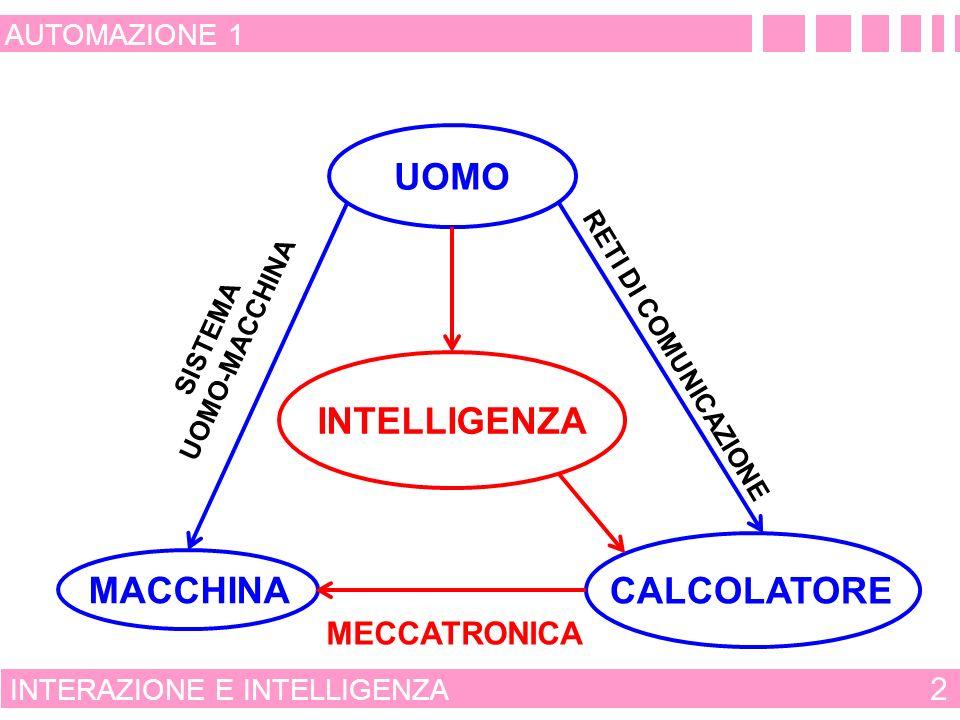 INTERAZIONE E INTELLIGENZA 2 AUTOMAZIONE 1 SISTEMA UOMO-MACCHINA RETI DI COMUNICAZIONE MECCATRONICA UOMO MACCHINA CALCOLATORE INTELLIGENZA