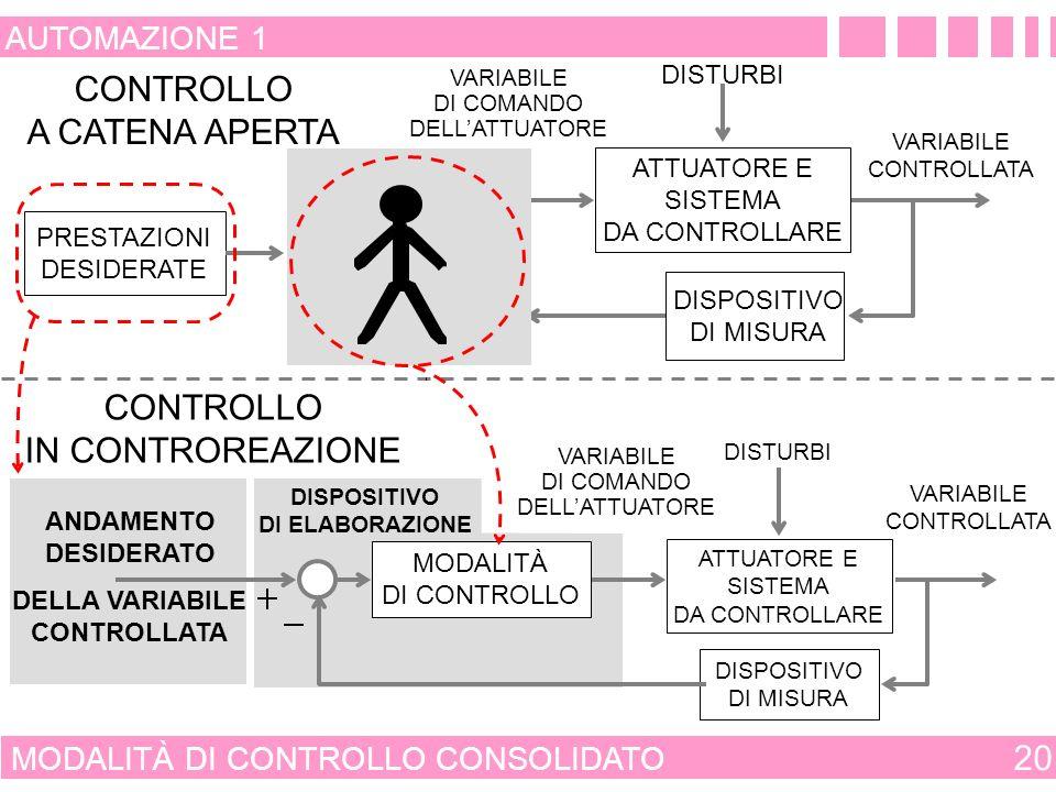 SIGNIFICATO DI CONTROLLO CONSOLIDATO 19 AUTOMAZIONE 1 ESPERIENZA PROFESSIONALITÀ PARAMETRI OPERATIVI E VINCOLI MISURA DELLE VARIABILI: - DI COMANDO - CONTROLLATE CONOSCENZA DEL COMPORTAMENTO DINAMICO DEL SISTEMA DA CONTROLLARE ANDAMENTO DELLE VARIABILI DI COMANDO CONTROLLO CONSOLIDATO MODALITÀ DI CONTROLLO CONSOLIDATE