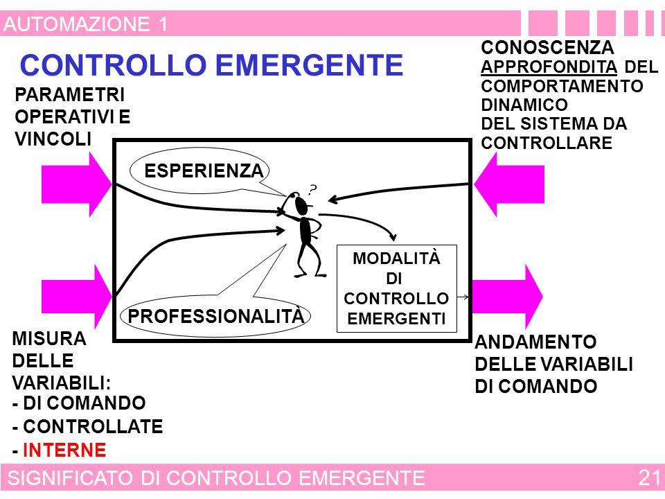 DISPOSITIVO DI ELABORAZIONE MODALITÀ DI CONTROLLO CONSOLIDATO 20 AUTOMAZIONE 1 CONTROLLO A CATENA APERTA VARIABILE CONTROLLATA VARIABILE DI COMANDO DELLATTUATORE DISTURBI ATTUATORE E SISTEMA DA CONTROLLARE VARIABILE CONTROLLATA VARIABILE DI COMANDO DELLATTUATORE DISTURBI PRESTAZIONI DESIDERATE ATTUATORE E SISTEMA DA CONTROLLARE DISPOSITIVO DI MISURA CONTROLLO IN CONTROREAZIONE ANDAMENTO DESIDERATO DELLA VARIABILE CONTROLLATA DISPOSITIVO DI ELABORAZIONE MODALITÀ DI CONTROLLO DISPOSITIVO DI MISURA