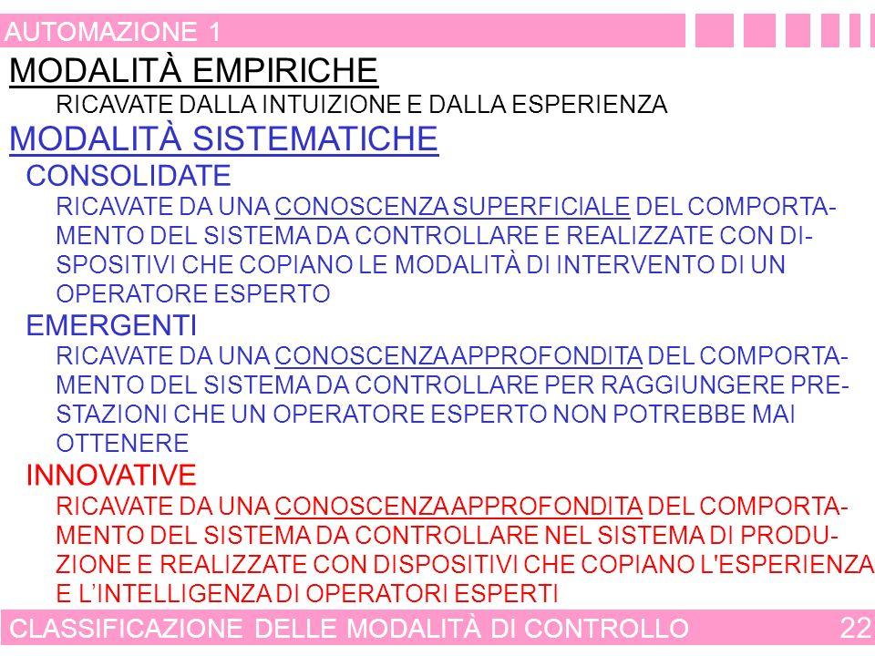 SIGNIFICATO DI CONTROLLO EMERGENTE 21 AUTOMAZIONE 1 ESPERIENZA PROFESSIONALITÀ PARAMETRI OPERATIVI E VINCOLI MISURA DELLE VARIABILI: - DI COMANDO - CO