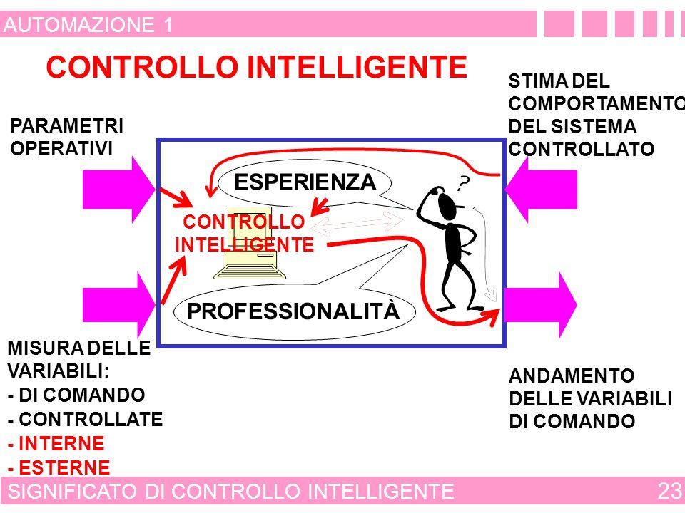 CLASSIFICAZIONE DELLE MODALITÀ DI CONTROLLO 22 AUTOMAZIONE 1 MODALITÀ EMPIRICHE RICAVATE DALLA INTUIZIONE E DALLA ESPERIENZA MODALITÀ SISTEMATICHE CONSOLIDATE RICAVATE DA UNA CONOSCENZA SUPERFICIALE DEL COMPORTA- MENTO DEL SISTEMA DA CONTROLLARE E REALIZZATE CON DI- SPOSITIVI CHE COPIANO LE MODALITÀ DI INTERVENTO DI UN OPERATORE ESPERTO EMERGENTI RICAVATE DA UNA CONOSCENZA APPROFONDITA DEL COMPORTA- MENTO DEL SISTEMA DA CONTROLLARE PER RAGGIUNGERE PRE- STAZIONI CHE UN OPERATORE ESPERTO NON POTREBBE MAI OTTENERE INNOVATIVE RICAVATE DA UNA CONOSCENZA APPROFONDITA DEL COMPORTA- MENTO DEL SISTEMA DA CONTROLLARE NEL SISTEMA DI PRODU- ZIONE E REALIZZATE CON DISPOSITIVI CHE COPIANO L ESPERIENZA E LINTELLIGENZA DI OPERATORI ESPERTI