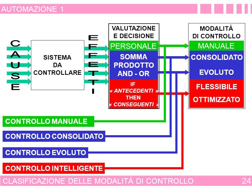 SIGNIFICATO DI CONTROLLO INTELLIGENTE 23 AUTOMAZIONE 1 ESPERIENZA PROFESSIONALITÀ PARAMETRI OPERATIVI MISURA DELLE VARIABILI: - DI COMANDO - CONTROLLATE - INTERNE - ESTERNE STIMA DEL COMPORTAMENTO DEL SISTEMA CONTROLLATO ANDAMENTO DELLE VARIABILI DI COMANDO CONTROLLO INTELLIGENTE CONTROLLO INTELLIGENTE