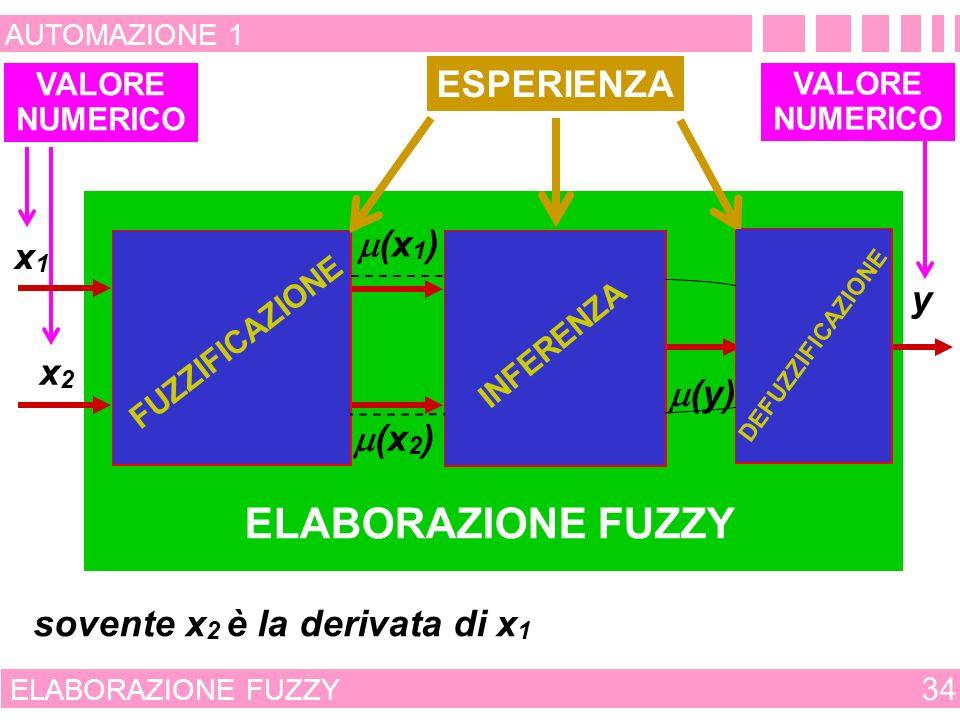 SISTEMI ESPERTI 33 AUTOMAZIONE 1 EFFETTICAUSE VARIABILI DI COMANDO DISTURBI VARIABILI INTERNE VARIABILI ESTERNE VARIABILI DA CONTROLLARE SISTEMA DA CONTROLLARE ESPERIENZA DATI IMPLICAZIONI ANTECEDENTI CONSEGUENTI REGOLE DEFINIZIONE DEI FUZZY SETS FUZZIFICAZIONE IMPLICAZIONE DEFUZZIFICAZIONE PROVE PER LA VALIDAZIONE