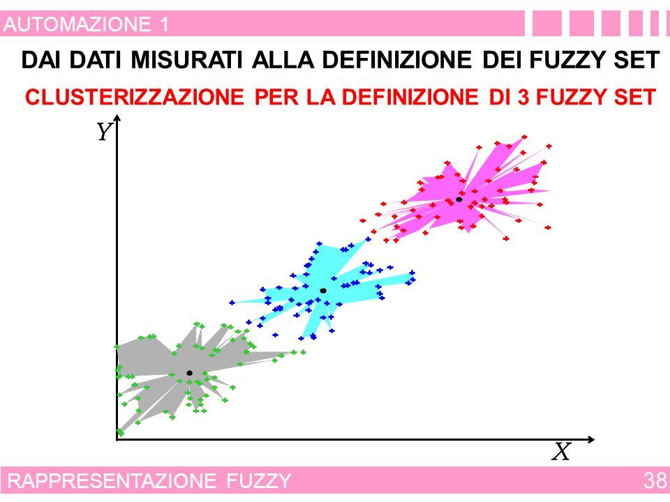 RAPPRESENTAZIONE FUZZY 37 AUTOMAZIONE 1 DAI DATI MISURATI ALLA DEFINIZIONE DEI FUZZY SET X Y DATI MISURATI