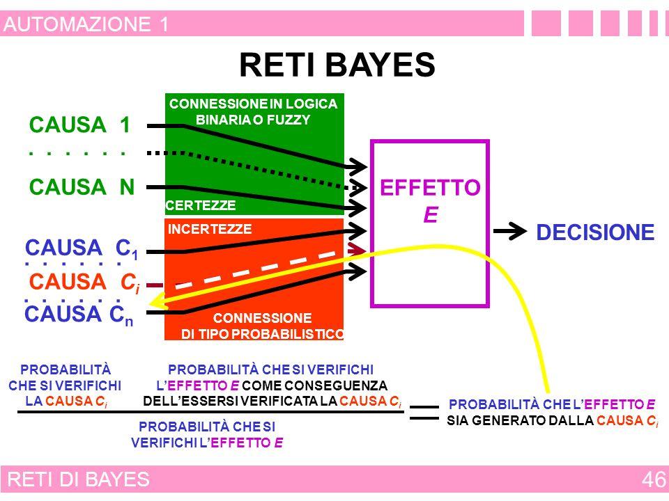 RETI DI BAYES 45 AUTOMAZIONE 1 RETI BAYES