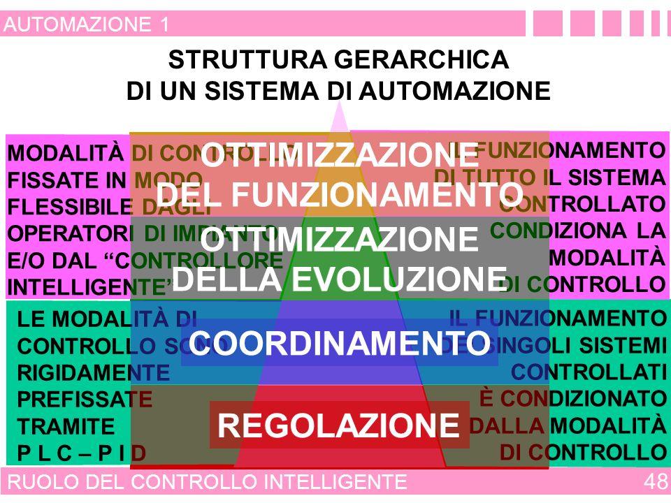 CONVENIENZA DEL CONTROLLO INTELLIGENTE 47 AUTOMAZIONE 1 - INTELLIGENTI - EMERGENTI - CONSOLIDATE MODALITÀ DI CONTROLLO LIMITI DI FUNZIONAMENTO PER LA VALIDITÀ DELLE PRESTAZIONI PARAMETRI OPERATIVI VARIABILI DI FORZAMENTO VARIABILI CONTROLLATE CARATTERISTICA STATICA PUNTO DI LAVORO