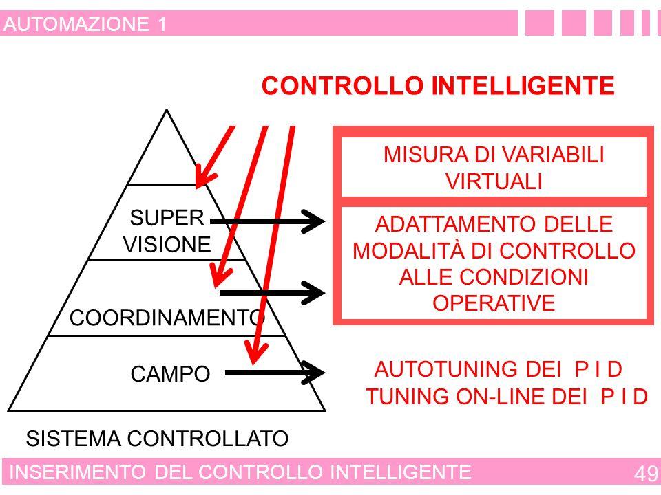 RUOLO DEL CONTROLLO INTELLIGENTE 48 AUTOMAZIONE 1 OTTIMIZZAZIONE DEL FUNZIONAMENTO OTTIMIZZAZIONE DELLA EVOLUZIONE COORDINAMENTO REGOLAZIONE STRUTTURA GERARCHICA DI UN SISTEMA DI AUTOMAZIONE LE MODALITÀ DI CONTROLLO SONO RIGIDAMENTE PREFISSATE TRAMITE P L C – P I D IL FUNZIONAMENTO DEI SINGOLI SISTEMI CONTROLLATI È CONDIZIONATO DALLA MODALITÀ DI CONTROLLO MODALITÀ DI CONTROLLO FISSATE IN MODO FLESSIBILE DAGLI OPERATORI DI IMPIANTO E/O DAL CONTROLLORE INTELLIGENTE IL FUNZIONAMENTO DI TUTTO IL SISTEMA CONTROLLATO CONDIZIONA LA MODALITÀ DI CONTROLLO OTTIMIZZAZIONE DEL FUNZIONAMENTO OTTIMIZZAZIONE DELLA EVOLUZIONE COORDINAMENTO REGOLAZIONE