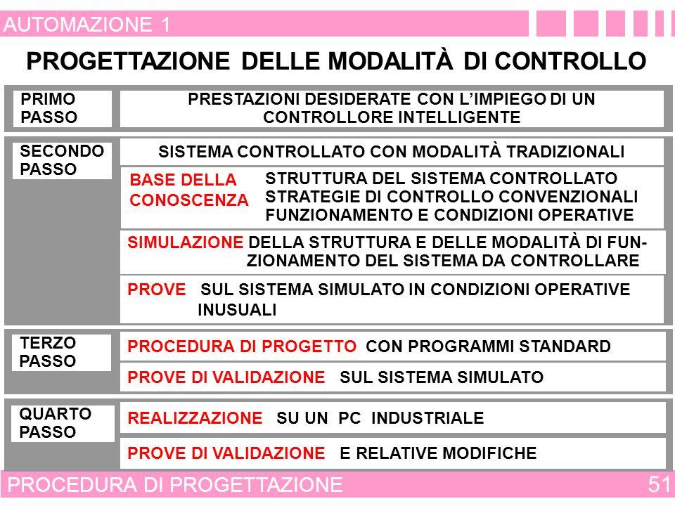 ORGANIZZAZIONE DELLA PROGETTAZIONE 50 AUTOMAZIONE 1 1 - SCOPO DEL PROGETTO 2 - PROGETTATIONE CONCETTUALE 3 - PRE INGEGNERIA 4 - INGEGNERIA 5 - PROGETTAZIONE SISTEMA DI CONTROLLO 6 - REALIZZAZIONE DEL SISTEMA CONTROLLATO 7 - COLLAUDO PRESSO I FORNITORI 8 - INSTALLAZIONE 9 - PROVE DI FUNZIONAMENTO DELLE APPARECCHIATURE 10 - MESSA IN PRODUZIONE ORGANIZZAZIONE RAZIONALIZZATA NEI SEGUENTI PASSI 1 - SCOPO DEL PROGETTO 2 - PROGETTATIONE CONCETTUALE 5 - PROGETTAZIONE SISTEMA DI CONTROLLO 9 - PROVE DI FUNZIONAMENTO DELLE APPARECCHIATURE
