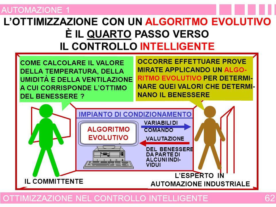 MODELLAZIONE NEL CONTROLLO INTELLIGENTE 61 AUTOMAZIONE 1 IMPIANTO DI CONDIZIONAMENTO RETE NEURALE - BASE DATI - VALORE DELLE CONDIZIONI - OPERATIVE - ATMOSFERICHE IL COMMITTENTE COME MANTENERE LE CONDI- ZIONI DI BENESSERE QUANDO VARIANO LE CONDIZIONI ATMOSFERICHE E IL NUMERO DELLE PERSONE PRESENTI .
