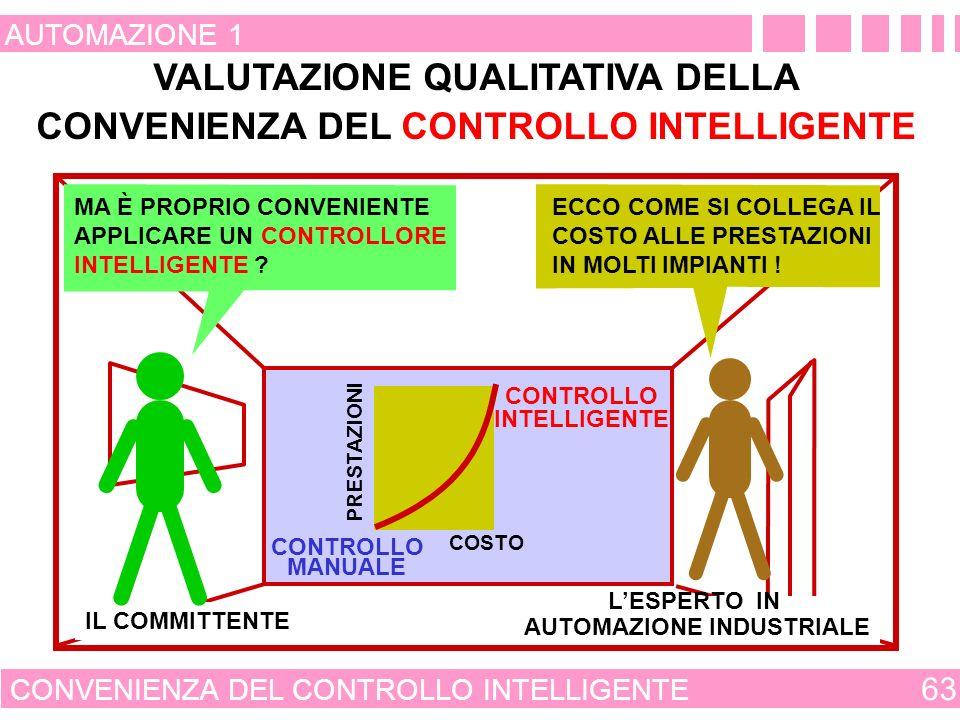 OTTIMIZZAZIONE NEL CONTROLLO INTELLIGENTE 62 AUTOMAZIONE 1 IMPIANTO DI CONDIZIONAMENTO VARIABILI DI COMANDO VALUTAZIONE DEL BENESSERE DA PARTE DI ALCUNI INDI- VIDUI ALGORITMO EVOLUTIVO IL COMMITTENTE COME CALCOLARE IL VALORE DELLA TEMPERATURA, DELLA UMIDITÀ E DELLA VENTILAZIONE A CUI CORRISPONDE LOTTIMO DEL BENESSERE .
