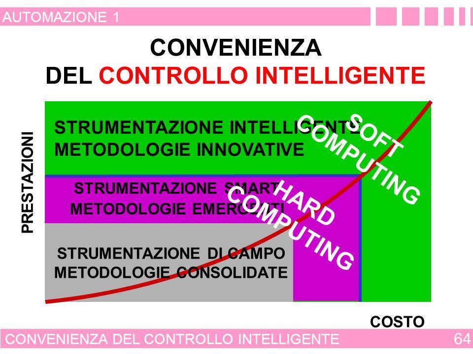 CONVENIENZA DEL CONTROLLO INTELLIGENTE 63 AUTOMAZIONE 1 VALUTAZIONE QUALITATIVA DELLA CONVENIENZA DEL CONTROLLO INTELLIGENTE IL COMMITTENTE MA È PROPRIO CONVENIENTE APPLICARE UN CONTROLLORE INTELLIGENTE .