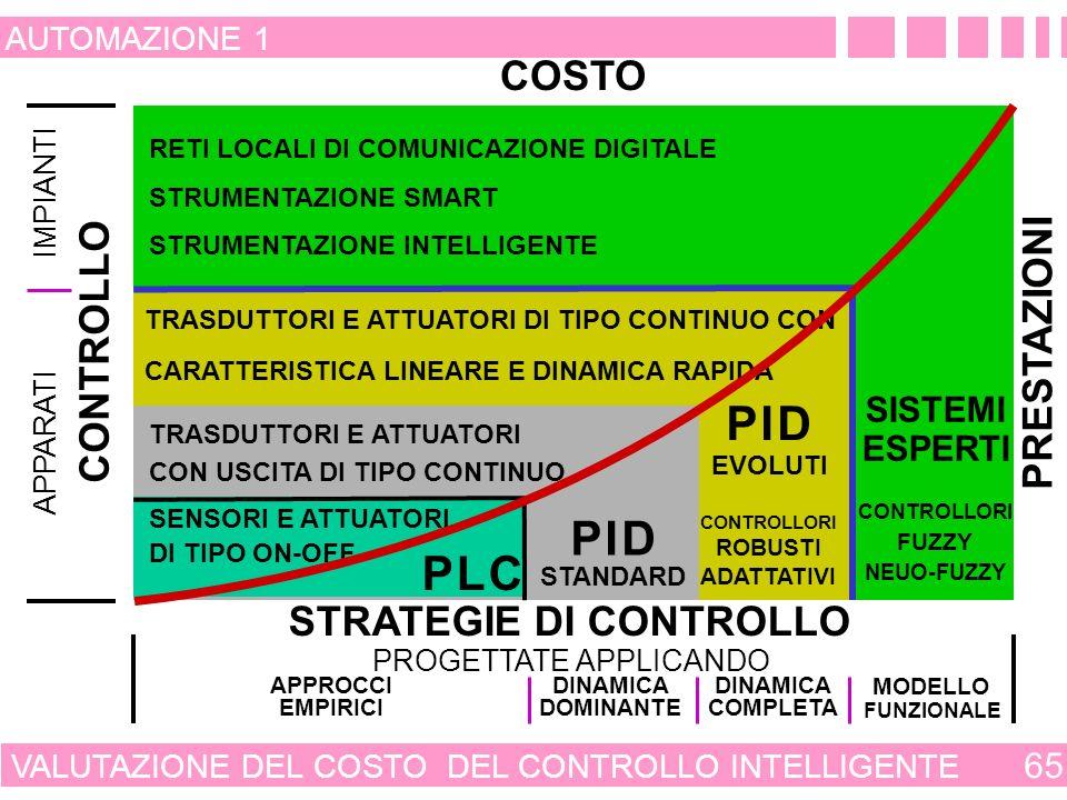 CONVENIENZA DEL CONTROLLO INTELLIGENTE 64 AUTOMAZIONE 1 COSTO PRESTAZIONI STRUMENTAZIONE INTELLIGENTE METODOLOGIE INNOVATIVE STRUMENTAZIONE SMART METODOLOGIE EMERGENTI HARD COMPUTING STRUMENTAZIONE DI CAMPO METODOLOGIE CONSOLIDATE SOFT COMPUTING CONVENIENZA DEL CONTROLLO INTELLIGENTE