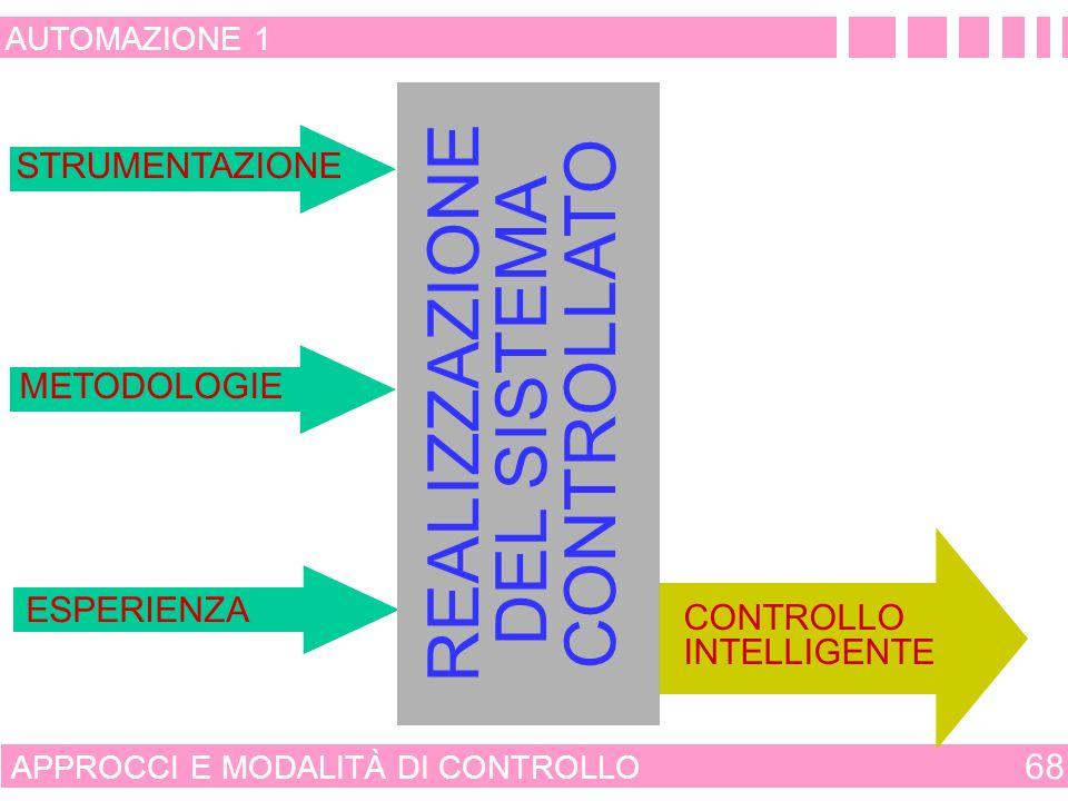 PROSPETTIVE DEL CONTROLLO INTELLIGENTE 67 AUTOMAZIONE 1 LOBIETTIVO È QUELLO DI PERVENIRE RAPIDAMENTE ALLAPPLICAZIONE DEL CONTROLLO INTELLIGENTE IL COMMITTENTE SONO DUNQUE DISPONIBILI LE COMPETENZE PER REALIZZARE E RENDERE OPERATIVO UN CONTROLLORE INTELLIGENTE.