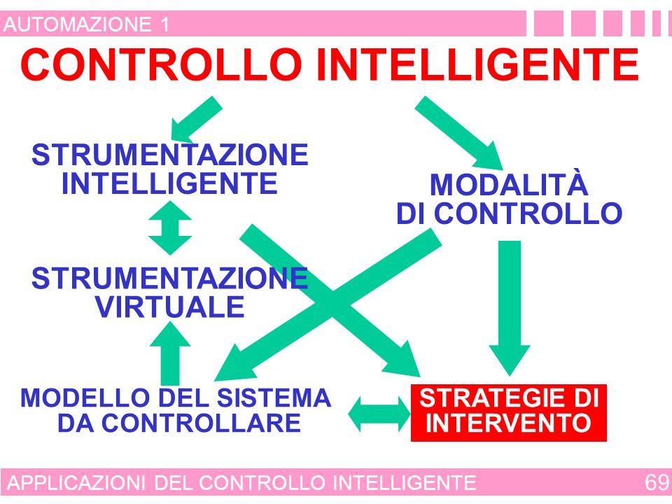 APPROCCI E MODALITÀ DI CONTROLLO 68 AUTOMAZIONE 1 STRUMENTAZIONE ESPERIENZA METODOLOGIE CONTROLLO EMPIRICO E CONVENZIONALE CONTROLLO EMERGENTE E INNOVATIVO CONTROLLO INTELLIGENTE REALIZZAZIONE DEL SISTEMA CONTROLLATO