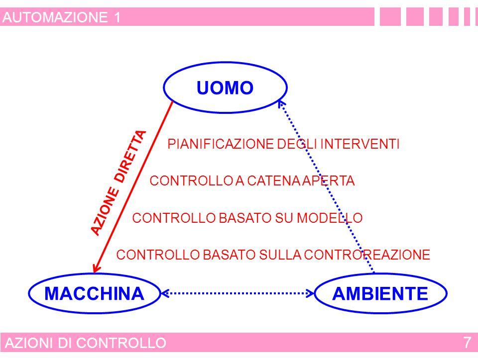 AZIONI DI CONTROLLO 7 AUTOMAZIONE 1 AZIONE DIRETTA UOMO MACCHINA AMBIENTE CONTROLLO A CATENA APERTA PIANIFICAZIONE DEGLI INTERVENTI CONTROLLO BASATO SU MODELLO CONTROLLO BASATO SULLA CONTROREAZIONE
