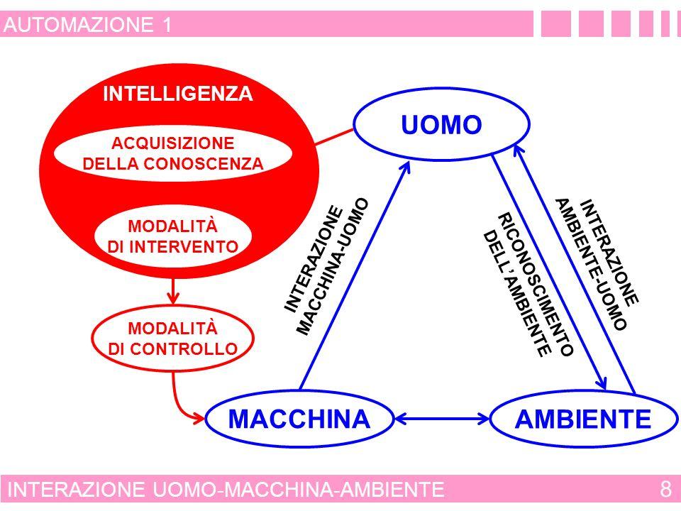 INTELLIGENZA INTERAZIONE UOMO-MACCHINA-AMBIENTE 8 AUTOMAZIONE 1 UOMO MACCHINA AMBIENTE INTERAZIONE MACCHINA-UOMO INTERAZIONE AMBIENTE-UOMO MODALITÀ DI CONTROLLO RICONOSCIMENTO DELLAMBIENTE ACQUISIZIONE DELLA CONOSCENZA MODALITÀ DI INTERVENTO