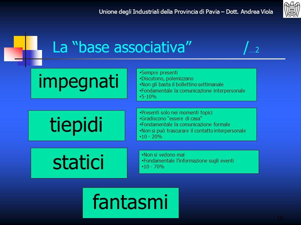 Unione degli Industriali della Provincia di Pavia – Dott. Andrea Viola 10 La base associativa / …2 impegnati tiepidi statici fantasmi Sempre presenti