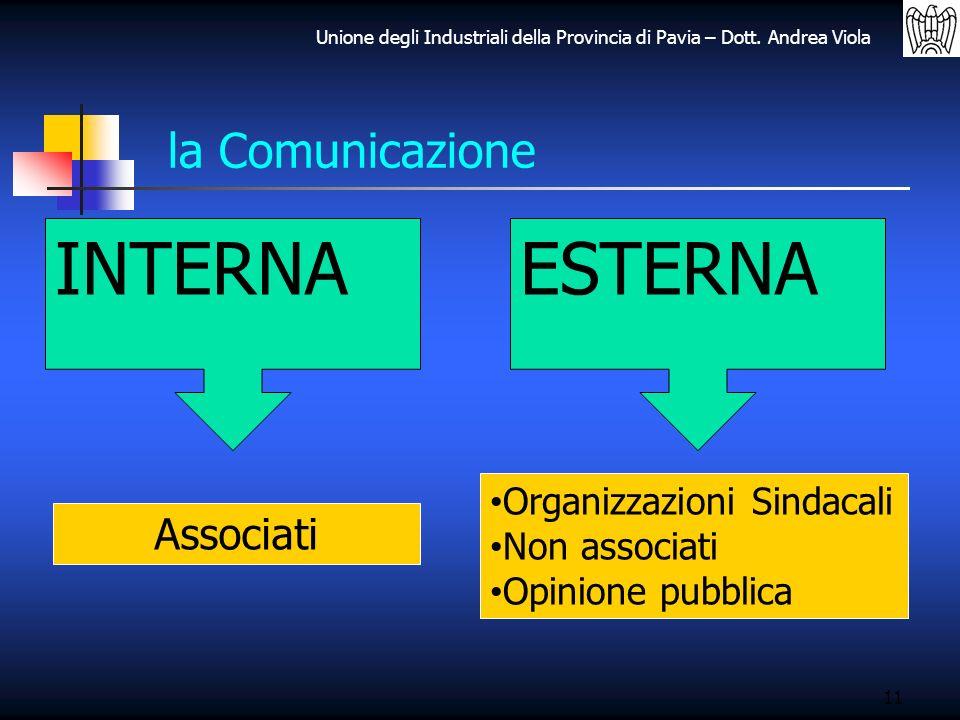Unione degli Industriali della Provincia di Pavia – Dott. Andrea Viola 11 la Comunicazione INTERNAESTERNA Associati Organizzazioni Sindacali Non assoc