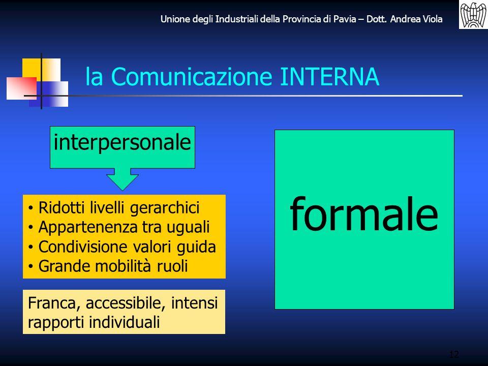 Unione degli Industriali della Provincia di Pavia – Dott. Andrea Viola 12 la Comunicazione INTERNA interpersonale Ridotti livelli gerarchici Appartene