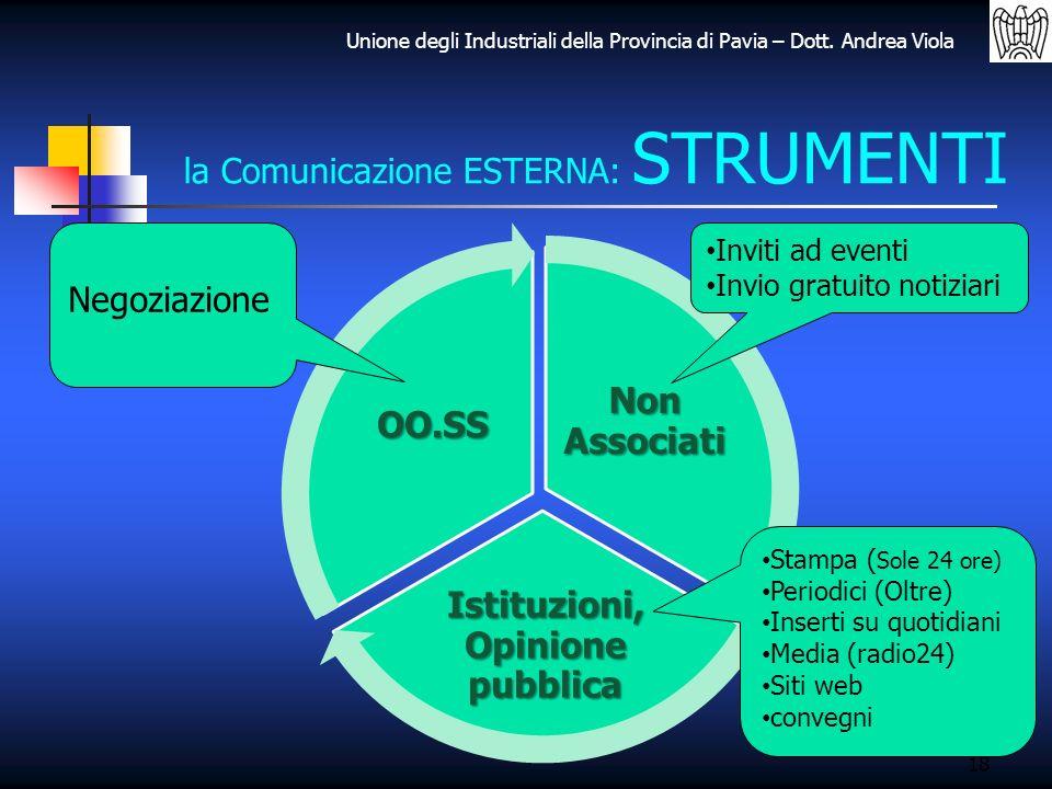 Unione degli Industriali della Provincia di Pavia – Dott. Andrea Viola 18 la Comunicazione ESTERNA: STRUMENTI Non Associati Istituzioni, Opinione pubb