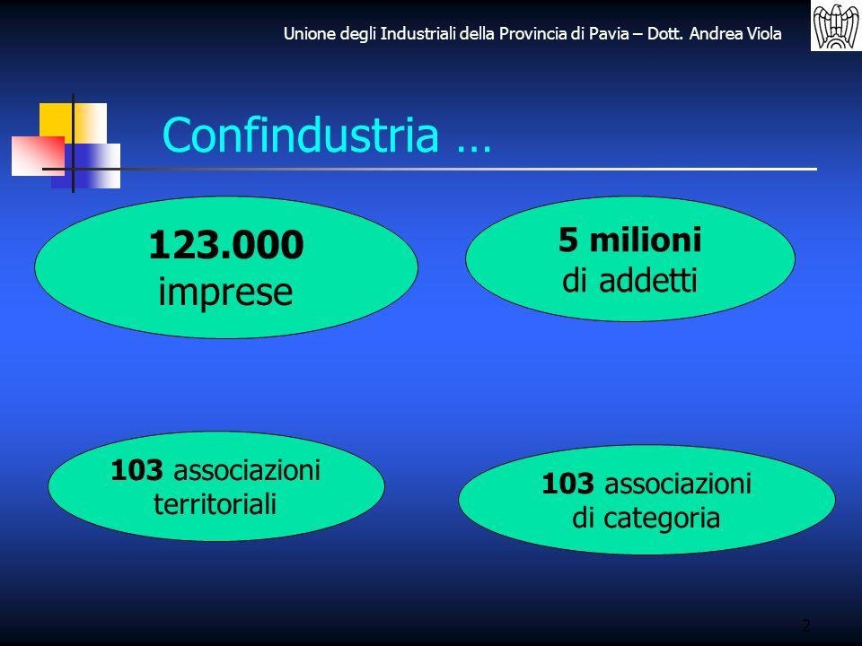 Unione degli Industriali della Provincia di Pavia – Dott. Andrea Viola Confindustria … 2 123.000 imprese 5 milioni di addetti 103 associazioni territo